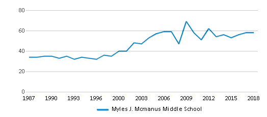 This chart display the total teachers of Myles J. Mcmanus Middle School by year, with the latest 2017-18 school year data.
