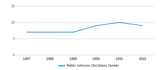 This chart display the total teachers of Rafer Johnson Childrens Center by year, with the latest 2009-10 school year data.