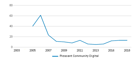This chart display the total teachers of Pleasant Community Digital by year, with the latest 2017-18 school year data.