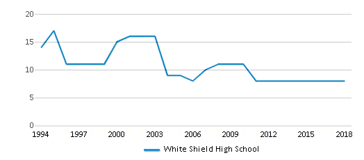 This chart display the total teachers of White Shield High School by year, with the latest 2017-18 school year data.