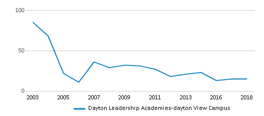 This chart display the total teachers of Dayton Leadership Academies-dayton View Campus by year, with the latest 2017-18 school year data.