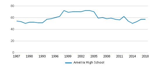 This chart display the total teachers of Amelia High School by year, with the latest 2017-18 school year data.