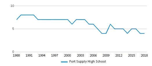 This chart display the total teachers of Fort Supply High School by year, with the latest 2017-18 school year data.