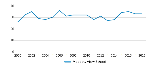 This chart display the total teachers of Meadow View School by year, with the latest 2017-18 school year data.