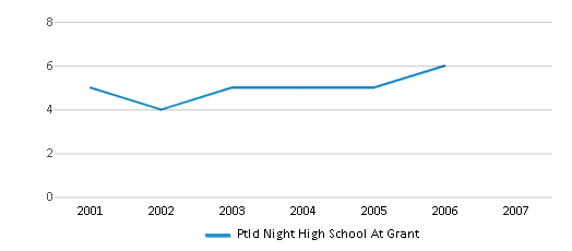 This chart display the total teachers of Ptld Night High School At Grant by year, with the latest 2006-07 school year data.