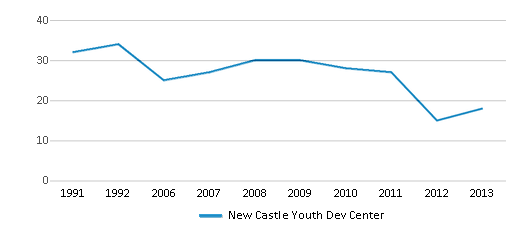 This chart display the total teachers of New Castle Youth Dev Center by year, with the latest 2012-13 school year data.