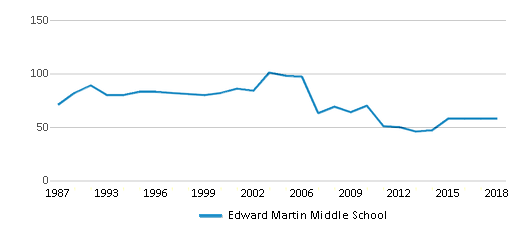 This chart display the total teachers of Edward Martin Middle School by year, with the latest 2017-18 school year data.
