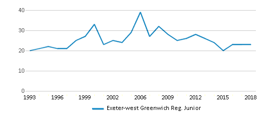 This chart display the total teachers of Exeter-west Greenwich Reg. Junior by year, with the latest 2017-18 school year data.