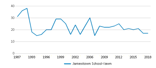 This chart display the total teachers of Jamestown School-lawn by year, with the latest 2017-18 school year data.