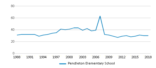 This chart display the total teachers of Pendleton Elementary School by year, with the latest 2017-18 school year data.