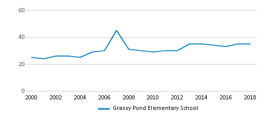 This chart display the total teachers of Grassy Pond Elementary School by year, with the latest 2017-18 school year data.