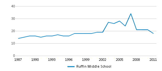 This chart display the total teachers of Ruffin Middle School by year, with the latest 2010-11 school year data.