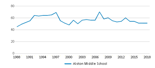 This chart display the total teachers of Alston Middle School by year, with the latest 2017-18 school year data.