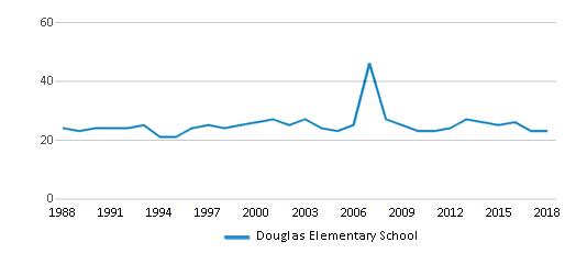 This chart display the total teachers of Douglas Elementary School by year, with the latest 2017-18 school year data.