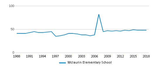 This chart display the total teachers of Mclaurin Elementary School by year, with the latest 2017-18 school year data.