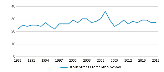 This chart display the total teachers of Main Street Elementary School by year, with the latest 2017-18 school year data.