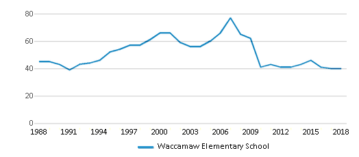 This chart display the total teachers of Waccamaw Elementary School by year, with the latest 2017-18 school year data.