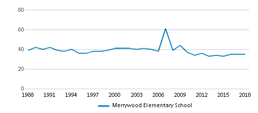 This chart display the total teachers of Merrywood Elementary School by year, with the latest 2017-18 school year data.