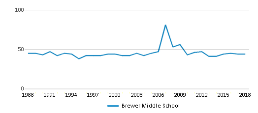 This chart display the total teachers of Brewer Middle School by year, with the latest 2017-18 school year data.