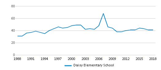 This chart display the total teachers of Daisy Elementary School by year, with the latest 2017-18 school year data.