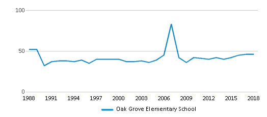 This chart display the total teachers of Oak Grove Elementary School by year, with the latest 2017-18 school year data.