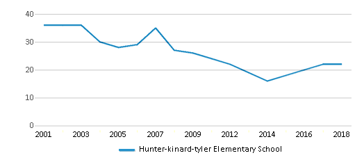 This chart display the total teachers of Hunter-kinard-tyler Elementary School by year, with the latest 2017-18 school year data.