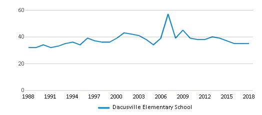 This chart display the total teachers of Dacusville Elementary School by year, with the latest 2017-18 school year data.