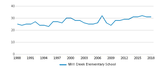 This chart display the total teachers of Mill Creek Elementary School by year, with the latest 2017-18 school year data.
