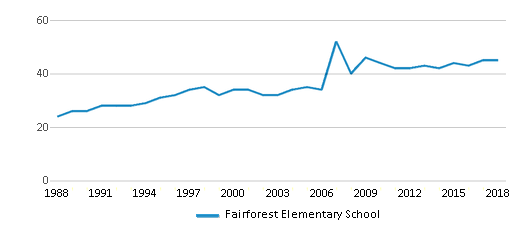 This chart display the total teachers of Fairforest Elementary School by year, with the latest 2017-18 school year data.
