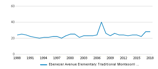 This chart display the total teachers of Ebenezer Avenue Elementary: Traditional Montesorri Inquiry by year, with the latest 2017-18 school year data.