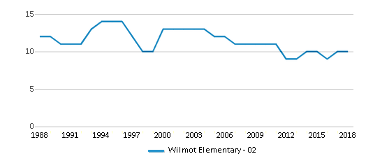 This chart display the total teachers of Wilmot Elementary - 02 by year, with the latest 2017-18 school year data.