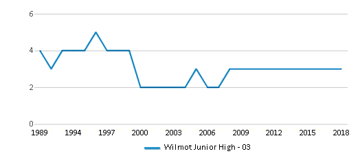 This chart display the total teachers of Wilmot Junior High - 03 by year, with the latest 2017-18 school year data.