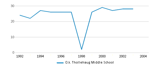 This chart display the total teachers of O.k. Thollehaug Middle School by year, with the latest 2002-03 school year data.