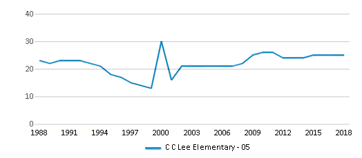 This chart display the total teachers of C C Lee Elementary - 05 by year, with the latest 2017-18 school year data.