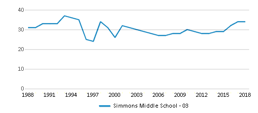 This chart display the total teachers of Simmons Middle School - 03 by year, with the latest 2017-18 school year data.
