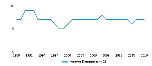 This chart display the total teachers of Armour Elementary - 02 by year, with the latest 2017-18 school year data.
