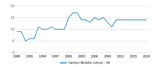 This chart display the total teachers of Canton Middle School - 04 by year, with the latest 2017-18 school year data.