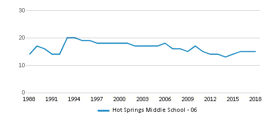 This chart display the total teachers of Hot Springs Middle School - 06 by year, with the latest 2017-18 school year data.