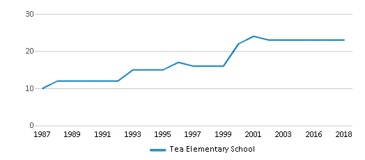 This chart display the total teachers of Tea Elementary School by year, with the latest 2017-18 school year data.