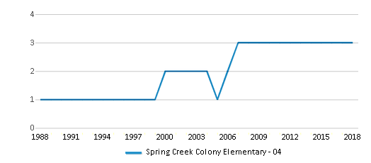This chart display the total teachers of Spring Creek Colony Elementary - 04 by year, with the latest 2017-18 school year data.