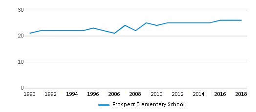 This chart display the total teachers of Prospect Elementary School by year, with the latest 2017-18 school year data.