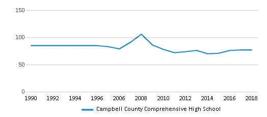 This chart display the total teachers of Campbell County Comprehensive High School by year, with the latest 2017-18 school year data.
