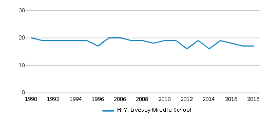 This chart display the total teachers of H. Y. Livesay Middle School by year, with the latest 2017-18 school year data.