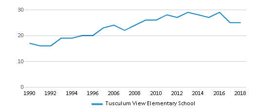 This chart display the total teachers of Tusculum View Elementary School by year, with the latest 2017-18 school year data.