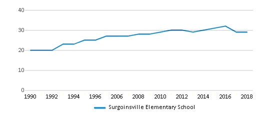 This chart display the total teachers of Surgoinsville Elementary School by year, with the latest 2017-18 school year data.