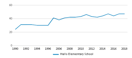 This chart display the total teachers of Halls Elementary School by year, with the latest 2017-18 school year data.
