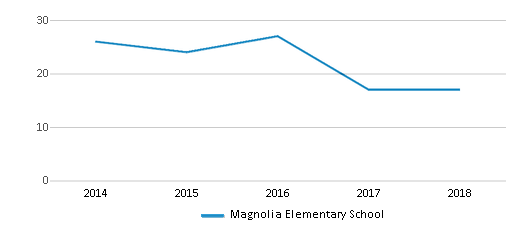 This chart display the total teachers of Magnolia Elementary School by year, with the latest 2017-18 school year data.
