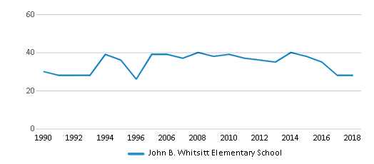 This chart display the total teachers of John B. Whitsitt Elementary School by year, with the latest 2017-18 school year data.