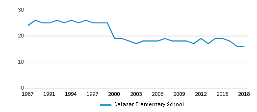This chart display the total teachers of Salazar Elementary School by year, with the latest 2017-18 school year data.