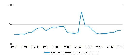 This chart display the total teachers of Goodwin Frazier Elementary School by year, with the latest 2017-18 school year data.